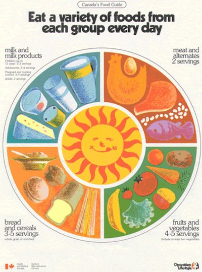 Four Food Groups Canada Retro